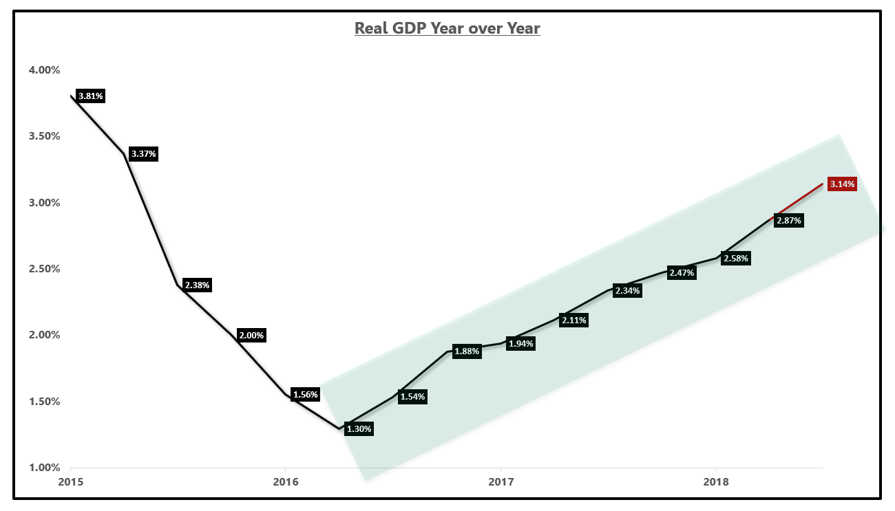 what to expect from q3 gdp seeking alpha