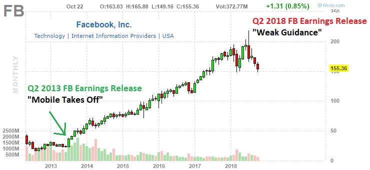 Facebook Inc Monthly Stock Chart Source Finviz