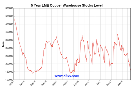 Copper Is Going Nowhere While LME Stocks Plunge - Put DBB On