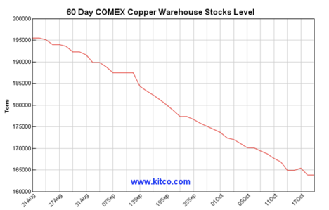 As The Two Month Chart Shows Copper Stocks Have Dropped To 153 950 Tons Of October 19 A Far Cry From Where They Stood Just Seven Months Ago