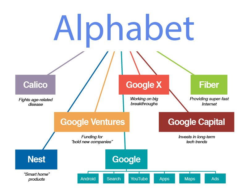 The Google Grid saupload AlphabetBusiness  staff picks other featured