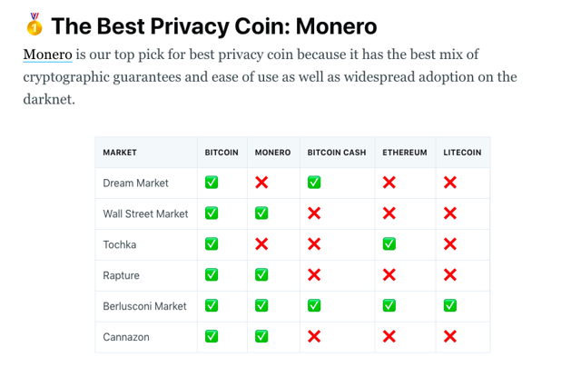 Monero privacy coin comparison chart
