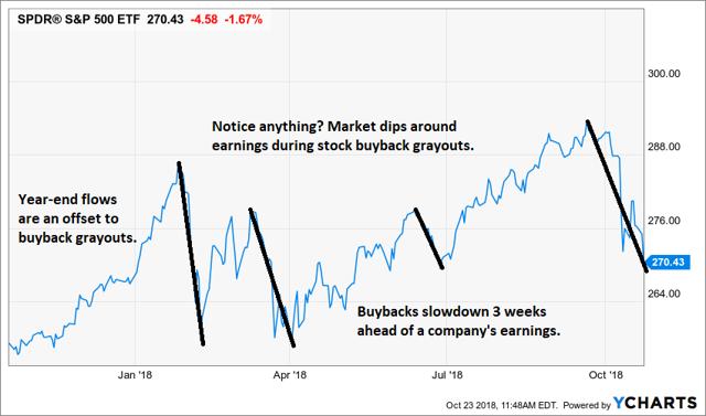 Stock Buyback Blackouts