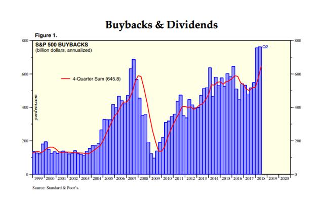 Stock Buybacks Record Level