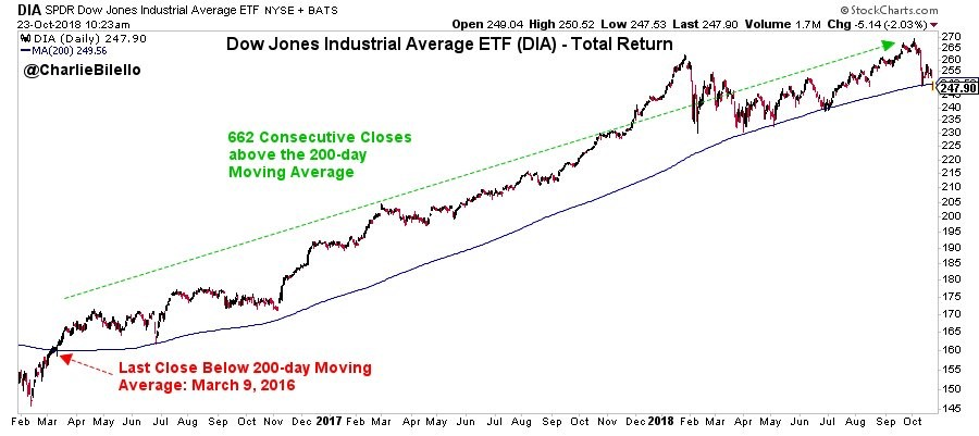 Chart Of The Day Dow Record Streak Is About To End
