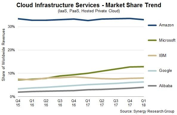 Cloud Market Share for Amazon, Microsoft, Google and IBM