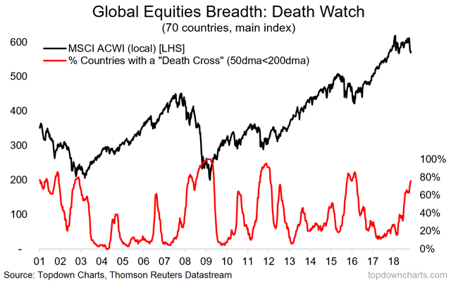 global equities proportion of countries with a death cross chart