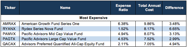 most expensive mutual funds