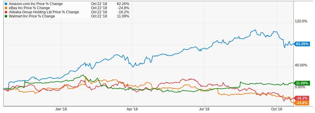 Amazon Earnings: What's Next? - Amazon com, Inc  (NASDAQ
