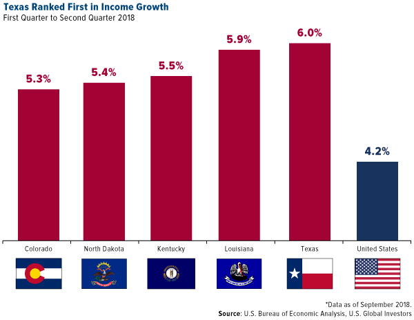 Texas ranked first in income growth