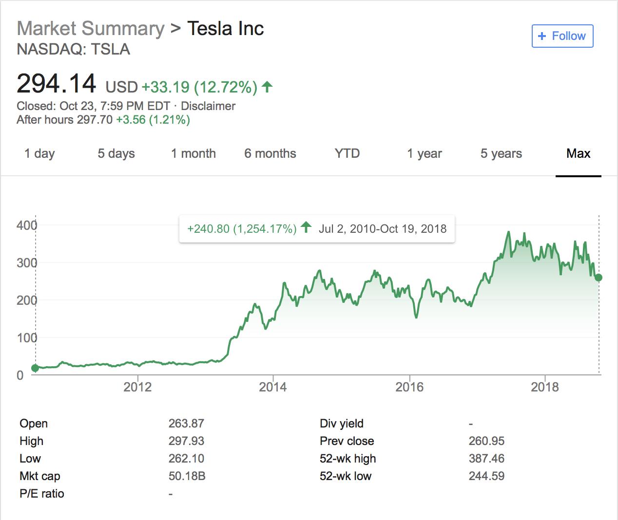 Upgrading Tesla To A Buy, $425 PT On Profitability - Tesla