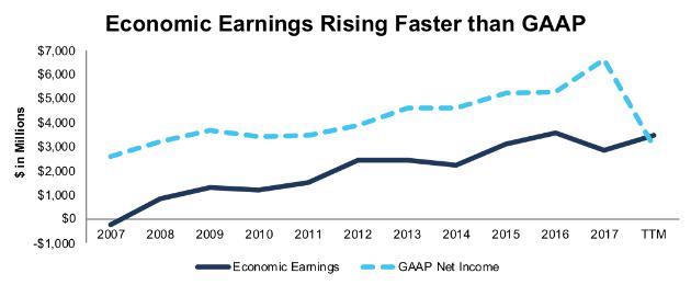 CVS Economic Earnings vs. GAAP