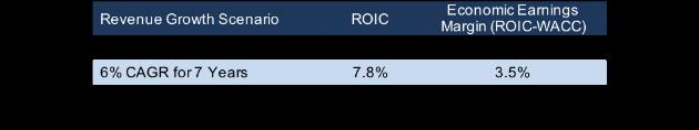 CVS Implied Acquisition ROICs
