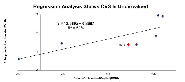CVS Valuation Regression