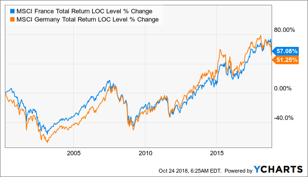 French Stock Market: Don't Forget The Dividends - iShares