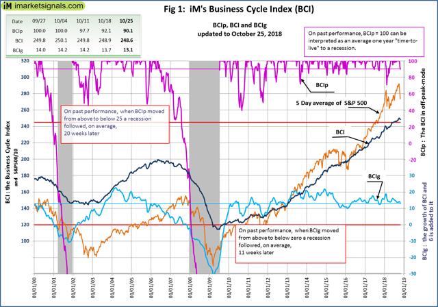 Business Cycle index 2000 to 2019