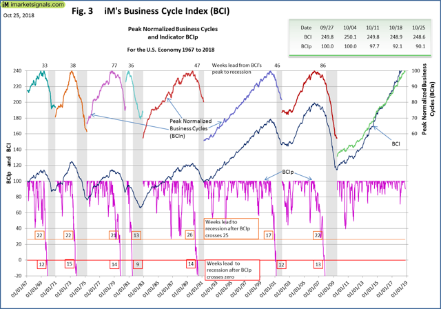 Business Cycle Index - BCIp 1967 to 2019