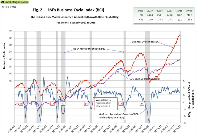 Business Cycle Index - BCI and BCIg 1967 to 2019