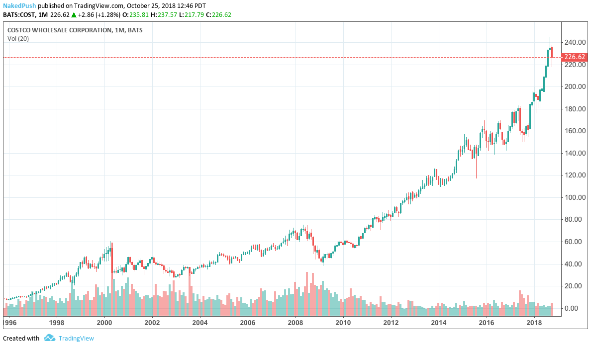 Costco Stock Quote | Costco The Benchmark Retailer But Is It Wise To Buy Costco