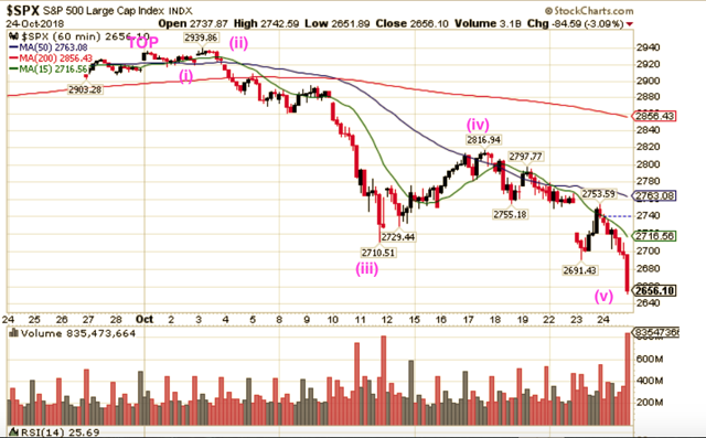 SPX 5 steps completed Till Oct 24