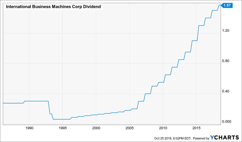 ibm dividend history