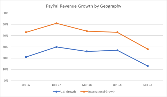 PayPal's Long-Term Growth Seems Intact, But Did Investors