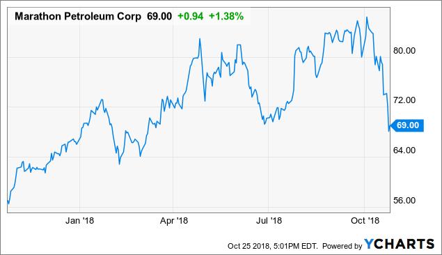 Marathon Petroleum Becomes Refining Juggernaut Marathon Petroleum Stunning Marathon Oil Stock Quote
