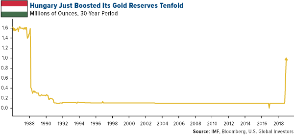 Hungary just boosted its gold reserves tenfold