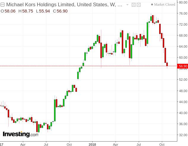 michael kors the stock is cheaper but risks still remain capri rh seekingalpha com
