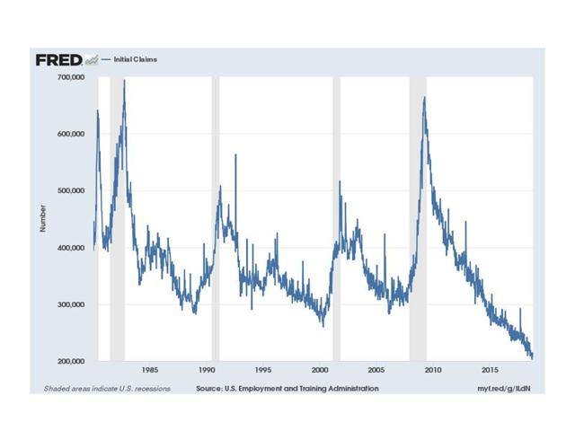 Initial jobless claims close to historical low