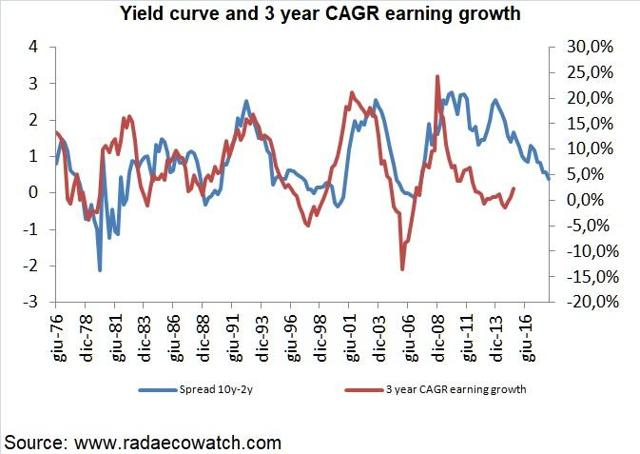 earnings growth and yield curve