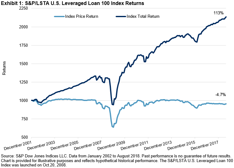 Leveraged Loans In A Rising Rate Environment - Carry Factor Dominates