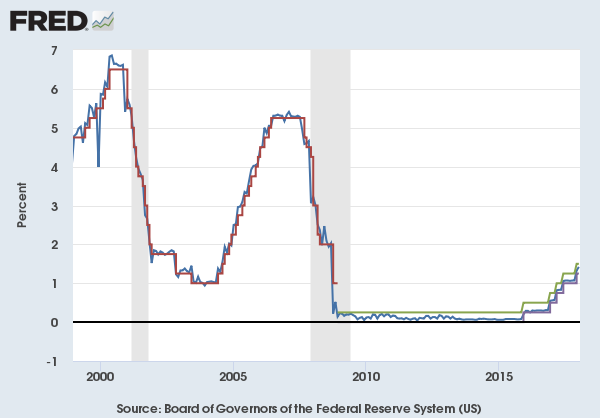 Image result for fed fund rate chart