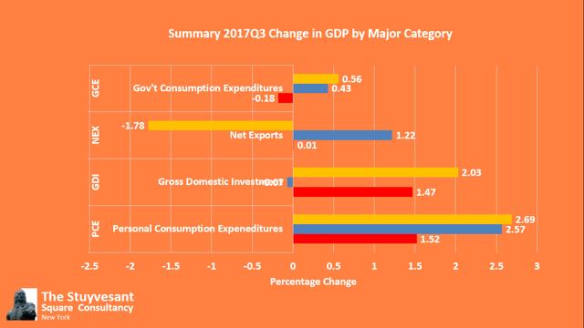 Third Quarter GDP