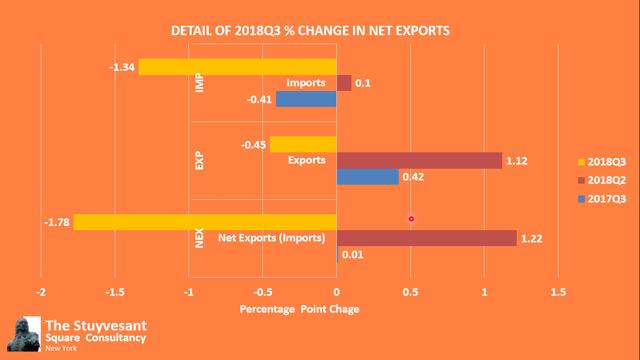 2018 Net Exportss