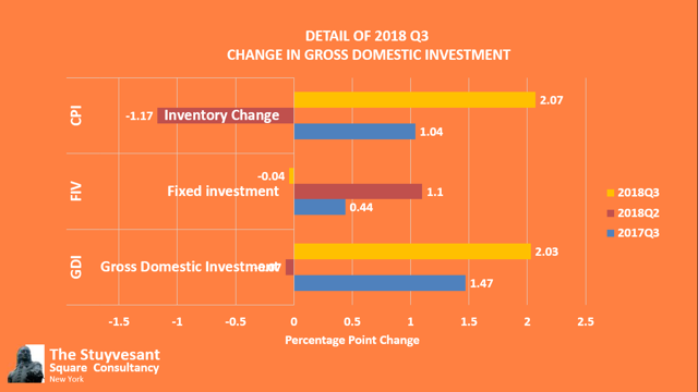 2018 Third Quarter Gross Domestic Investment.