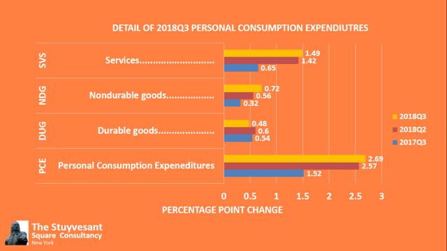 2018 Personal Consumption Expenditures