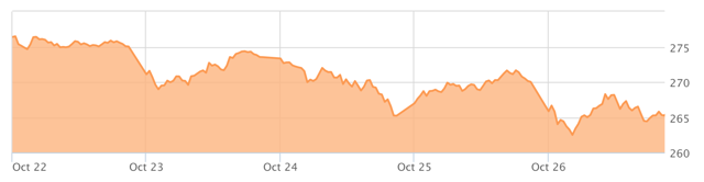 Graph of SPY