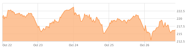 Graph of AAPL