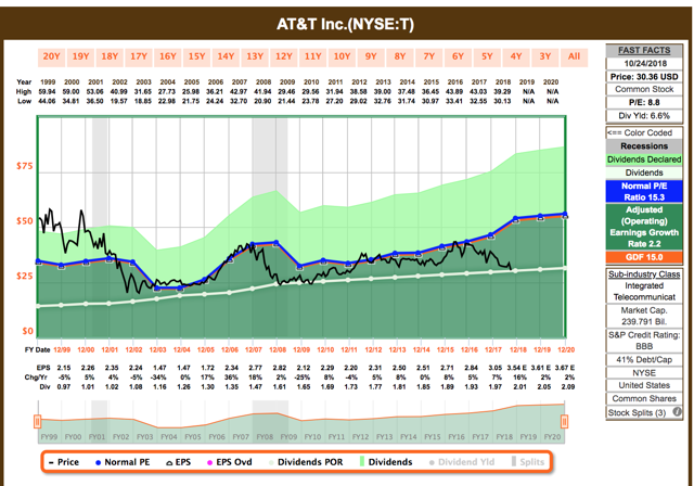 Best In Class Dividend Aristocrat For Income Investors, Yield 6.5%