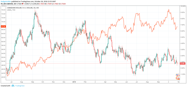 CAD/USD vs. Oil Price