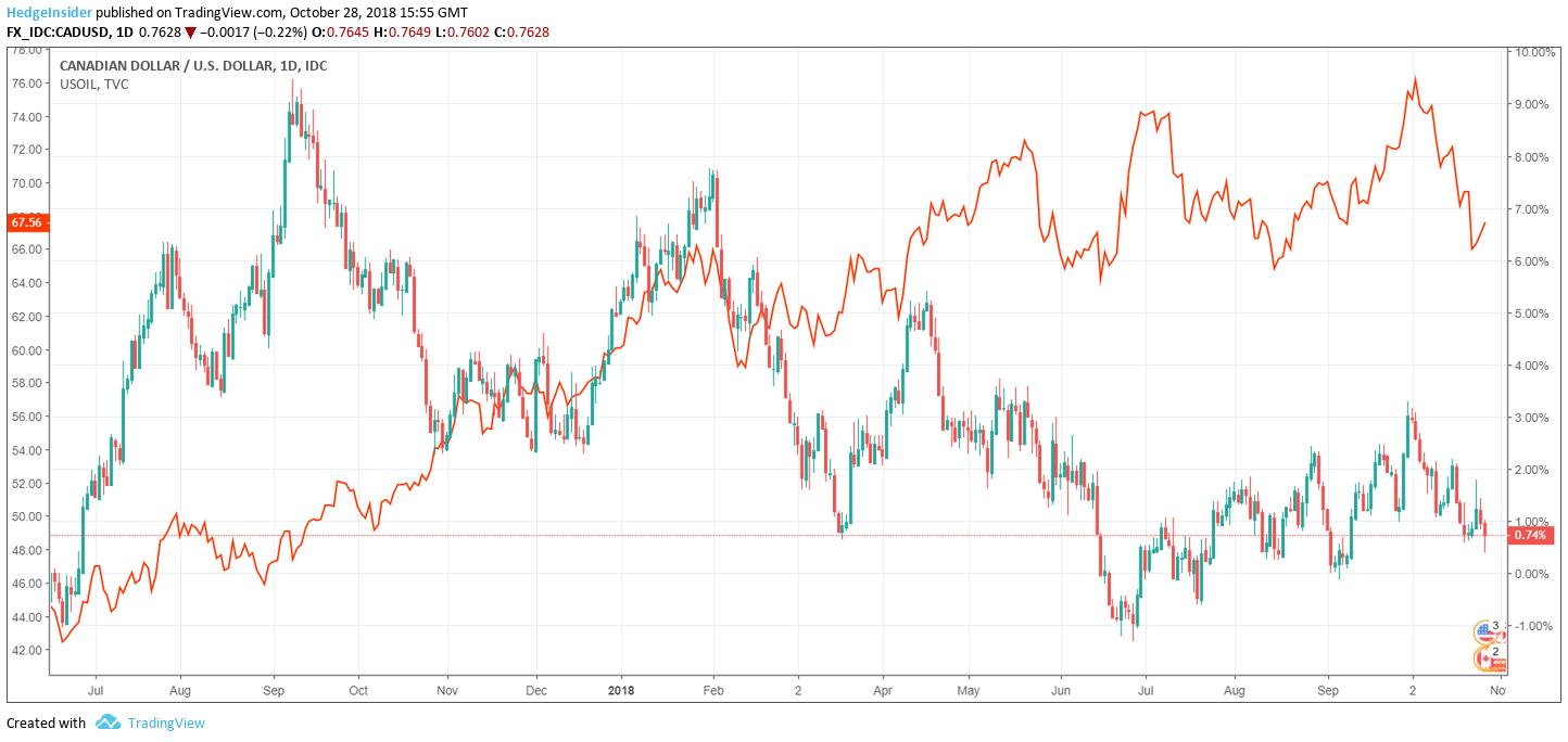 Cad Usd Vs Oil Price