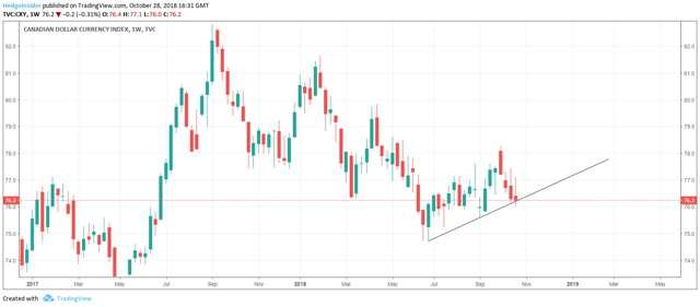 Canadian Dollar Index (CXY) Weekly Chart