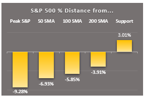 sp500 key markers