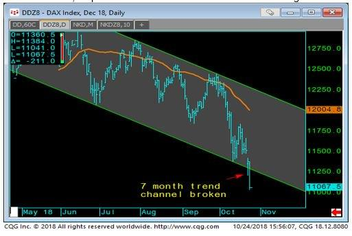 DAX Index Daily Chart-1