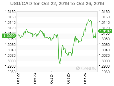 Canadian dollar weekly graph October 22, 2018