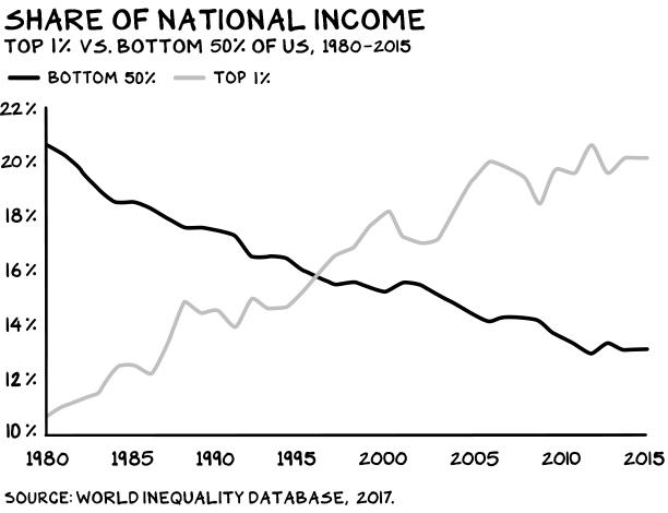 Uber-Inequality