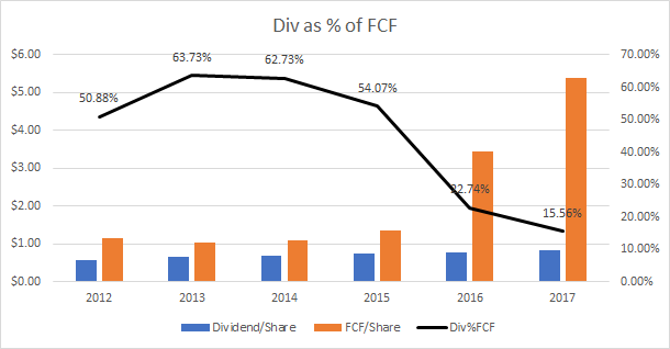 SCL dividend as percentage of free cash flow
