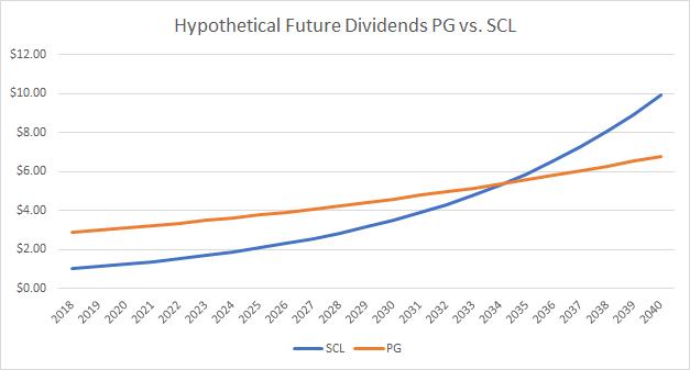 Hypothetical Future Dividend Case Study PG vs SCL