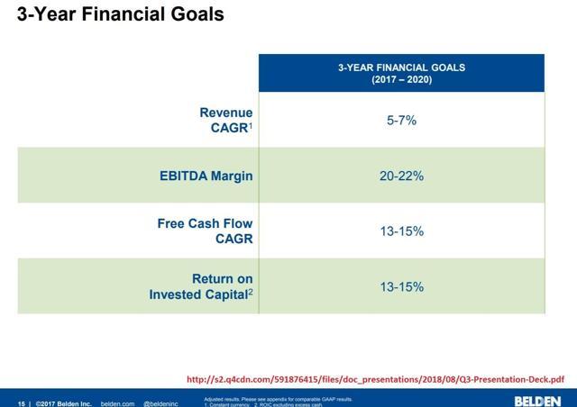 Belden Financial goals
